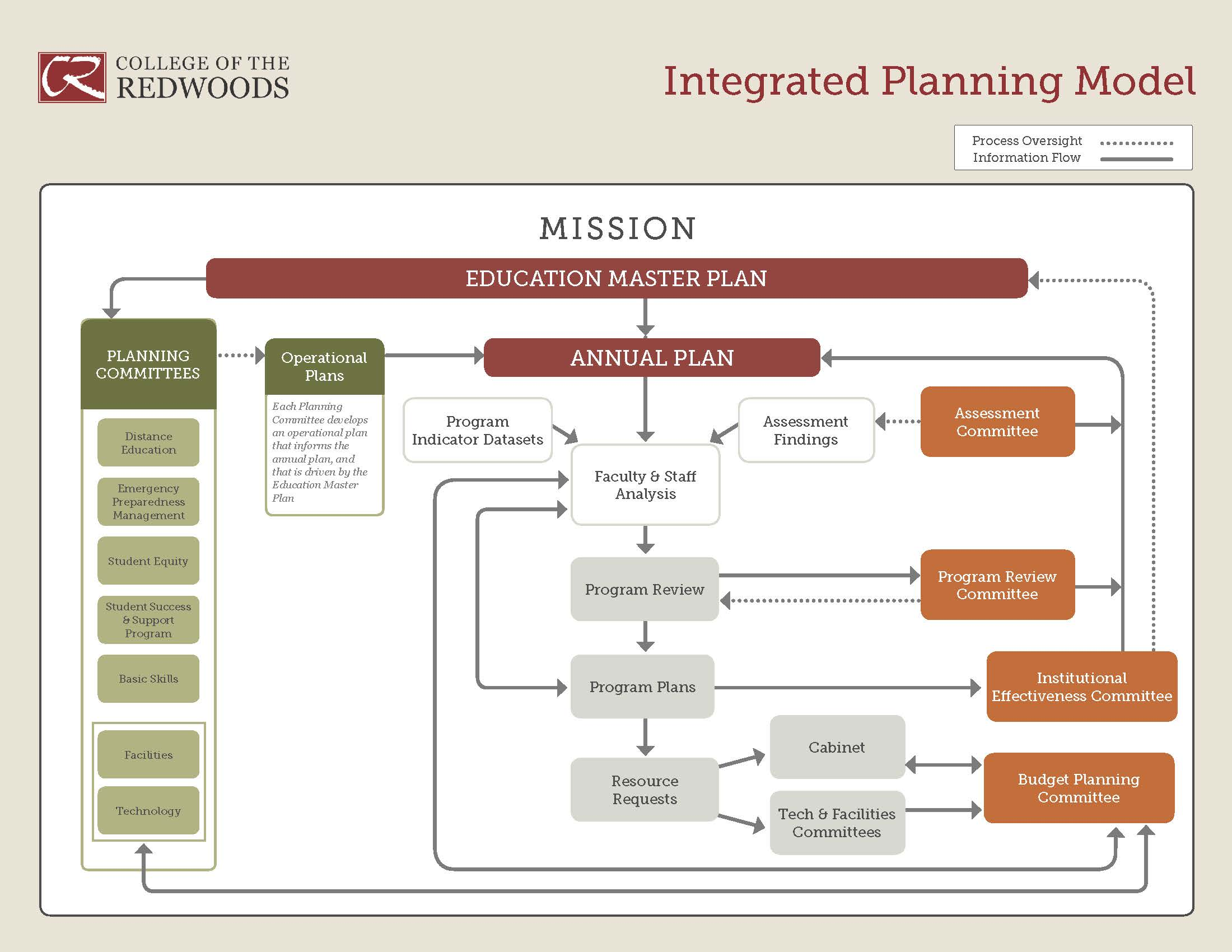 planning  u0026gt  procedures and planning models